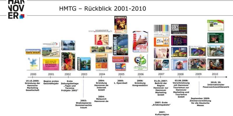 Maßnahmen, Broschüren, Plakate und Kampagnen der HMTG