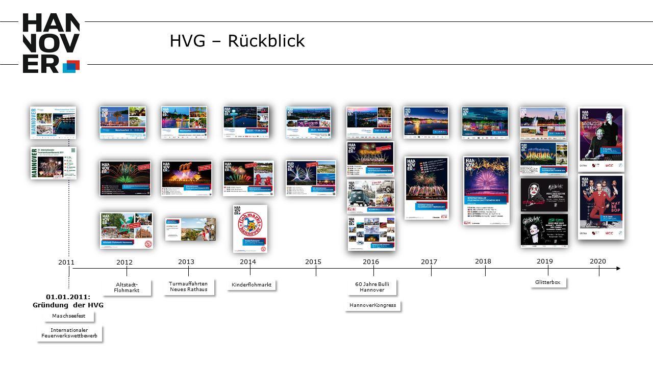 HVG Rückblick 2020